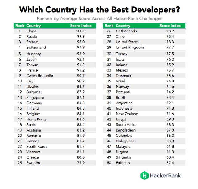 Best Developers according to HackerRank