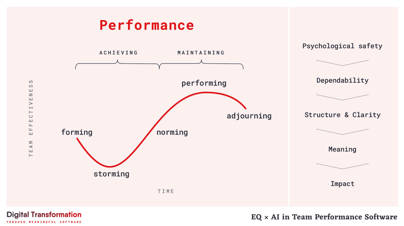 A typical performance curve in organizations