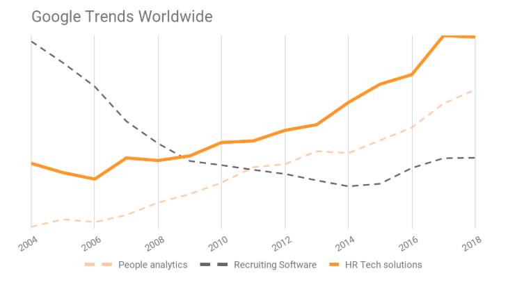 Google trends graph for recruiting software