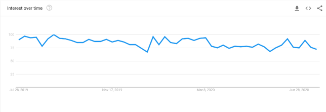 Interest in Ruby on Rails in 2019-2020. Source: Google Trends