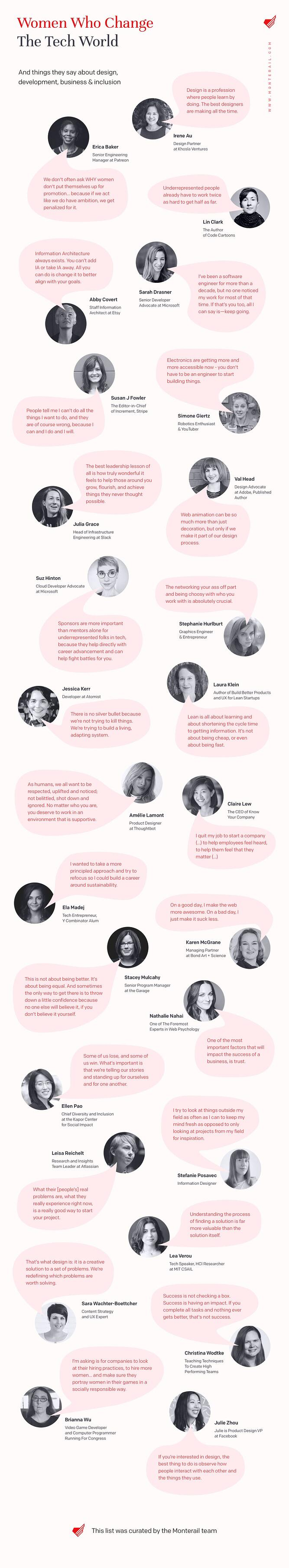 Infographic: Women Who Change The Tech World