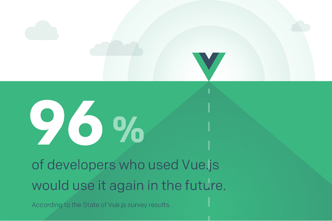 State of Vue.js survey results - satisfaction level