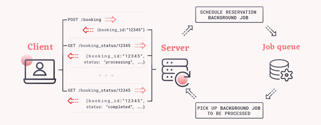 A graphic showing synchronous processing for booking requests