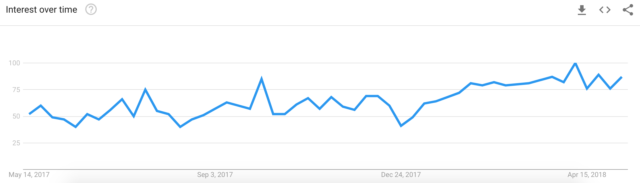 Popularity of PWAs according to Google Trends