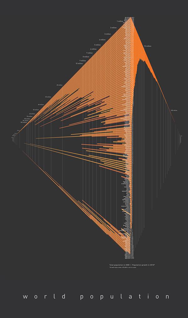World Population - Data visualization example