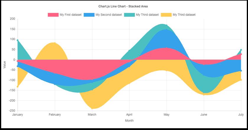 Javascript data viz library - Chart.js
