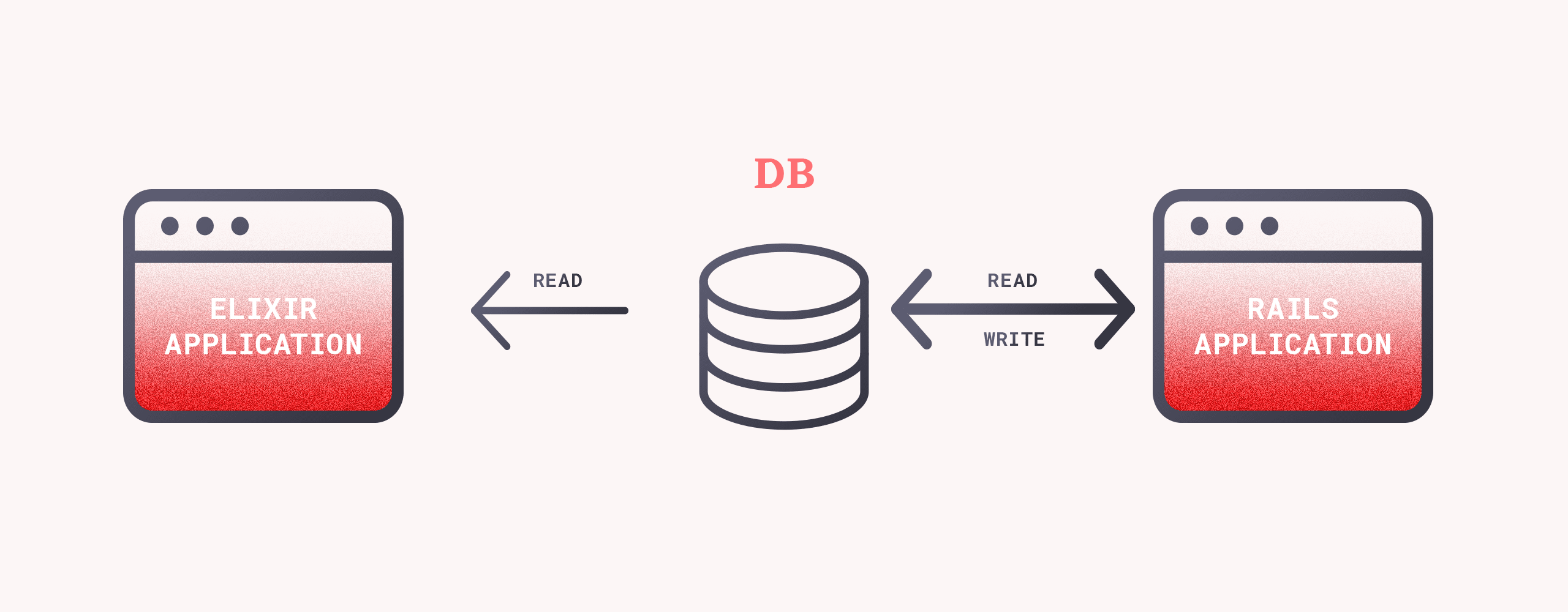 Database permissions for Elixir app and Rails app