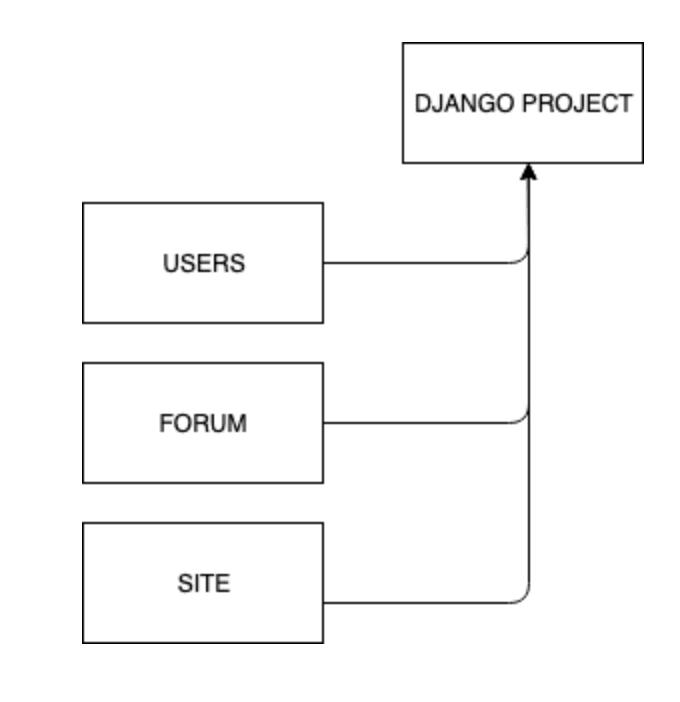 django framework scheme