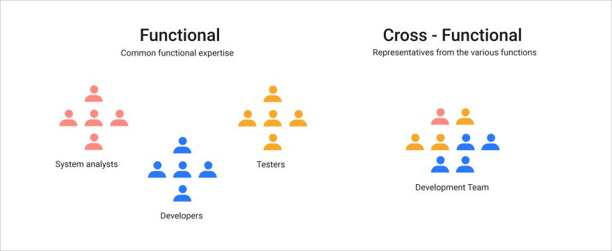 Node.js development in cross-functional teams at Monterail