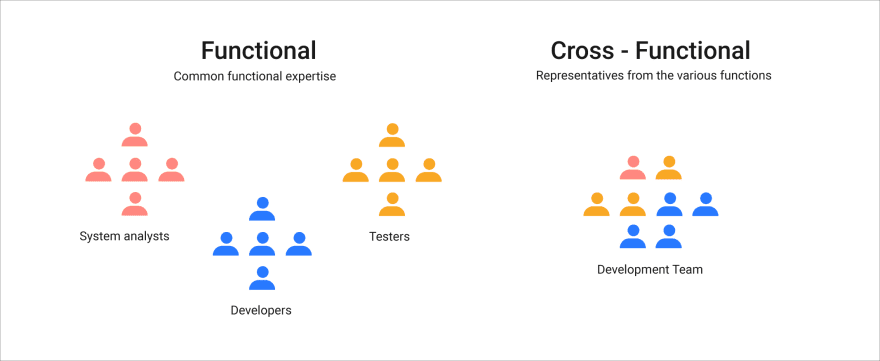 Node.js development in cross-functional teams at Monterail to achieve goals