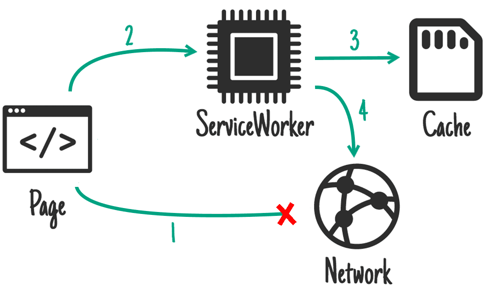 "The ""network falling back to cache"" strategy"