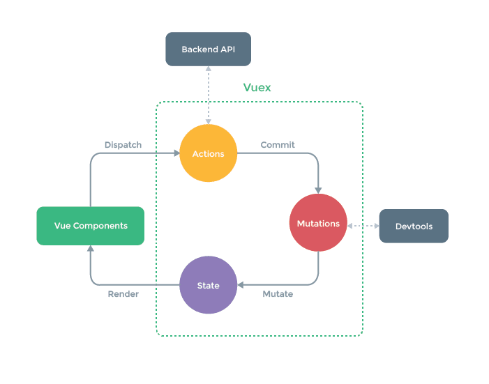 A sample architecture of data flow in Vuex .