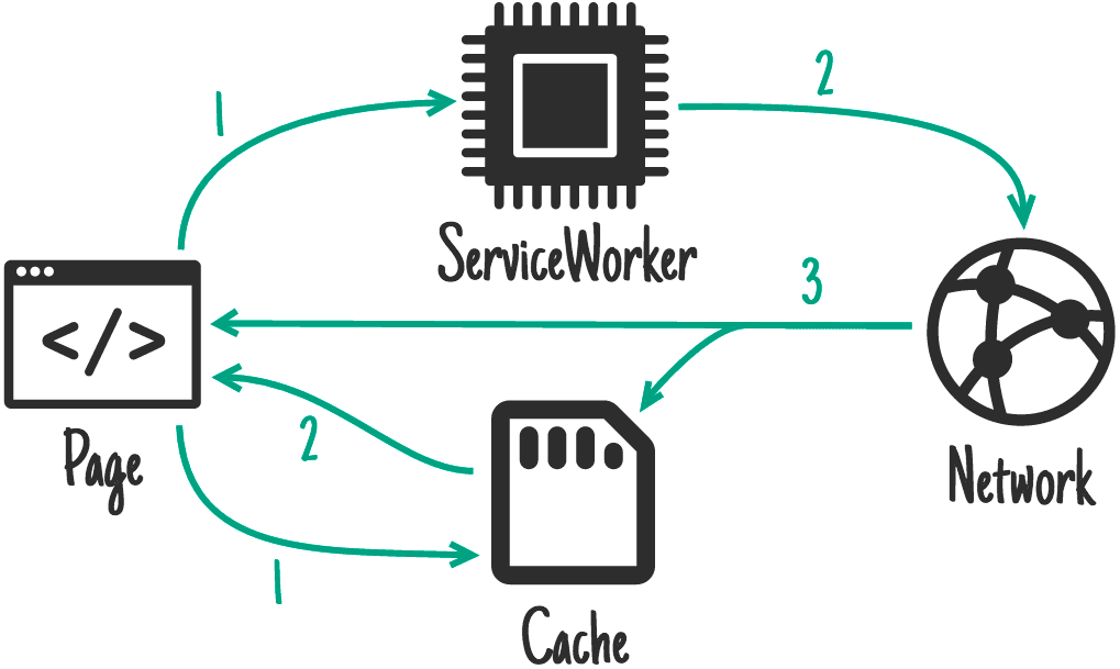 "The ""cache then network"" strategy"