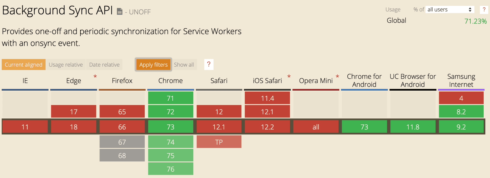 Background Sync support in major browsers.