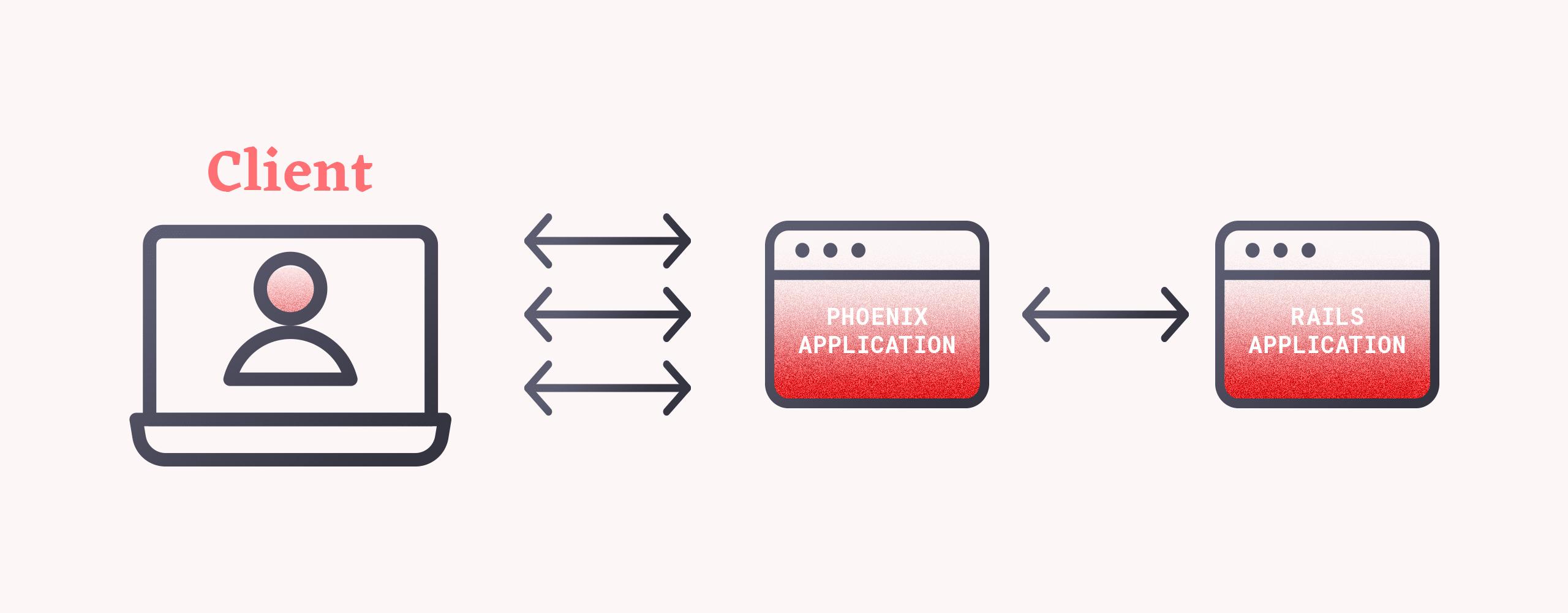 API client request handling in Phoenix-Elixir system