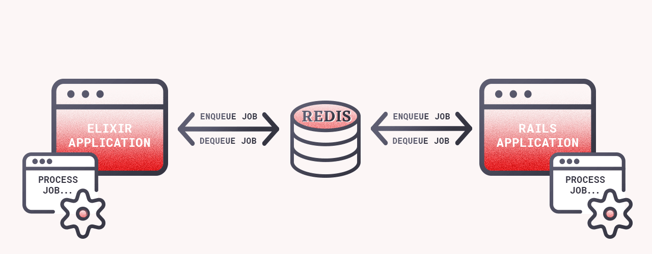 Redis connecting Elixir and Rails apps