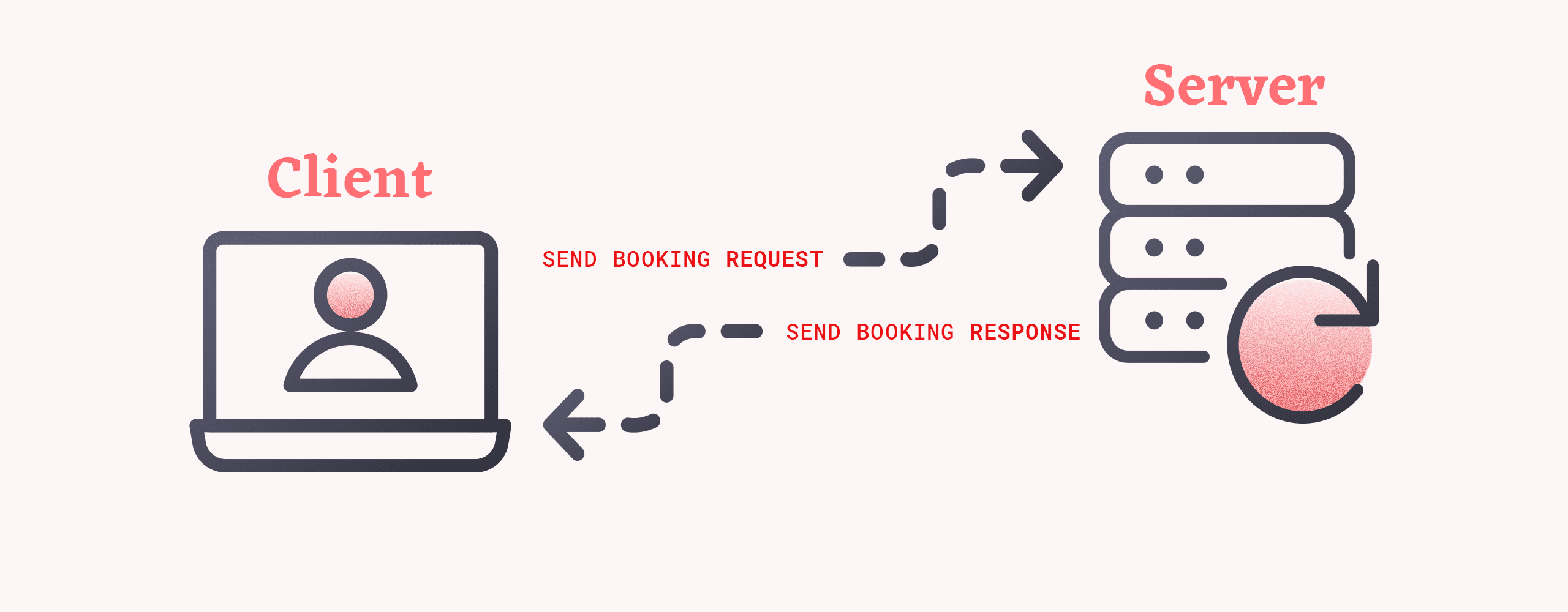 A visual representation of synchronous processing for booking requests