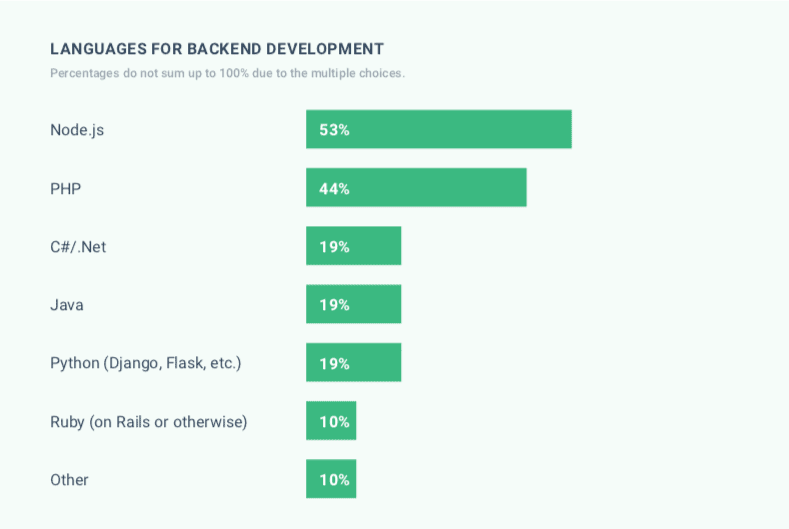 Backend languages 2019