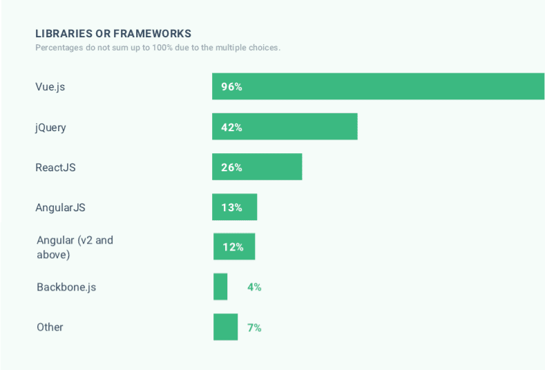 Common libraries or frameworks in 2019