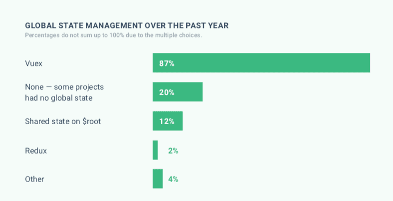 Global state management in 2019