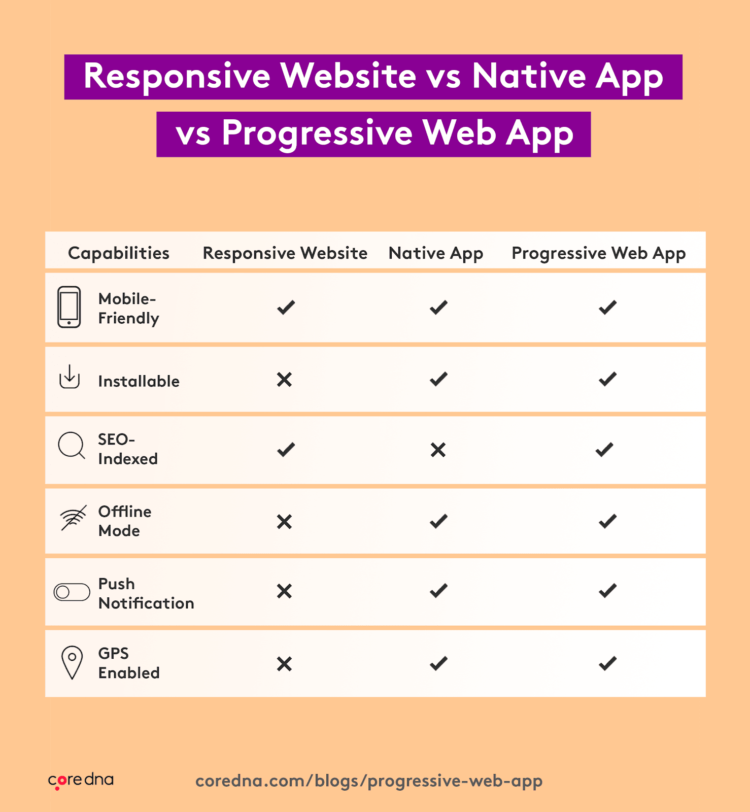 responsive website vs native app