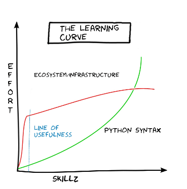 Learning curve for Python vs other programming languages.