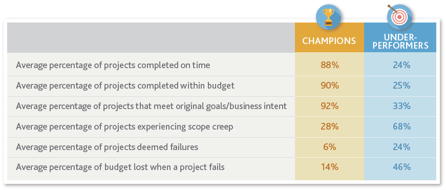 table showing companies embracing good project management practices