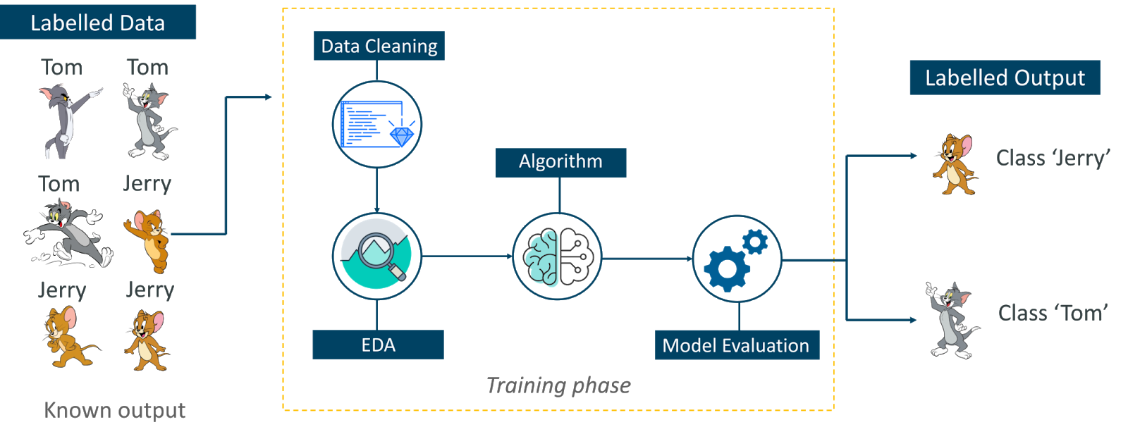 visualised process of creating a model with supervised learning