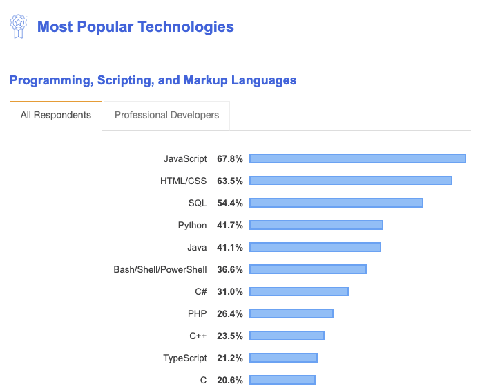 most popular technologies according Stack Overflow 2019.