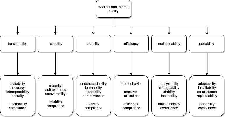 ISO/IEC 9126 categorization of software quality requirements
