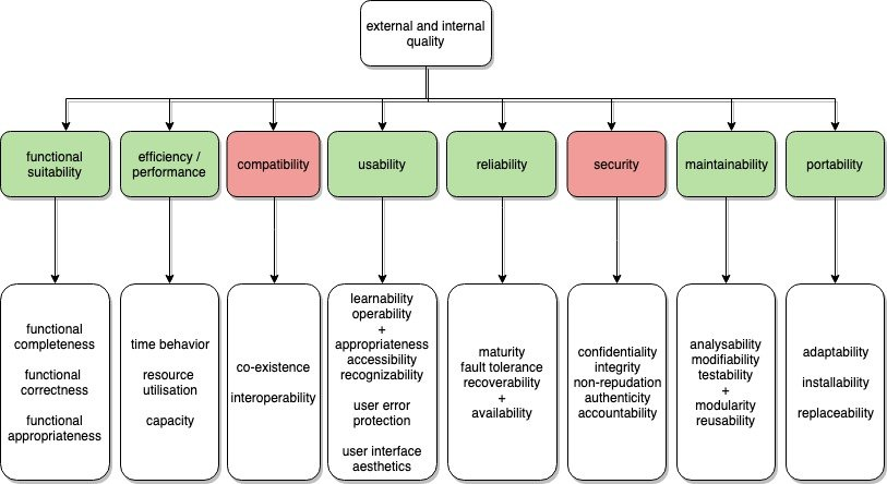 ISO/IEC 25010 categorization of software quality requirements