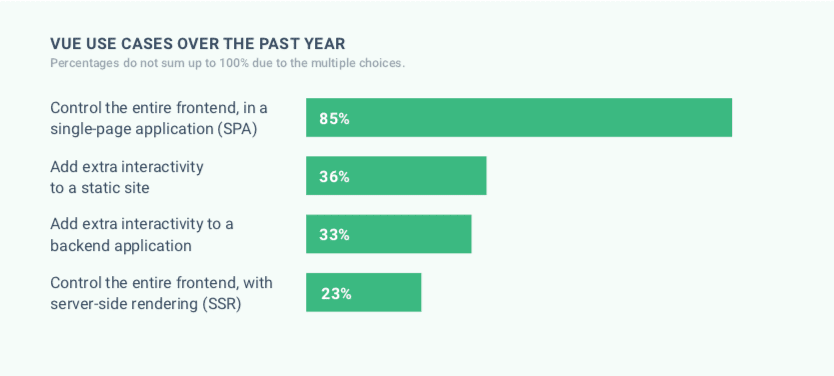 Vue use cases in 2019