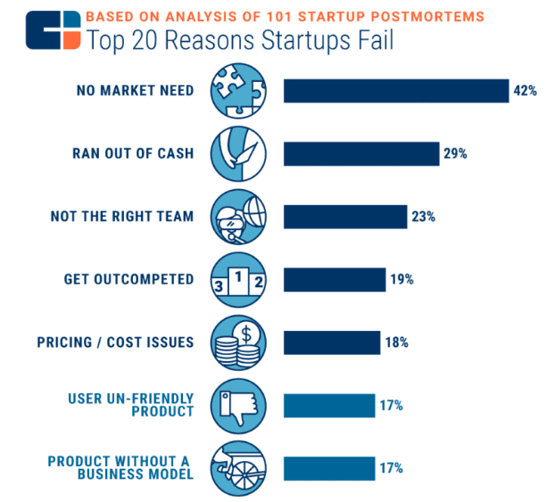 Top reasons why startups fail.