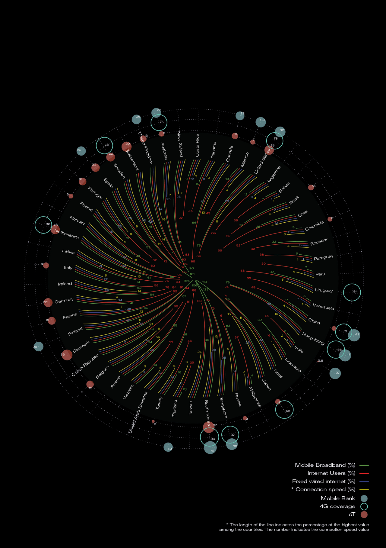 Internet usage shown with data visualization