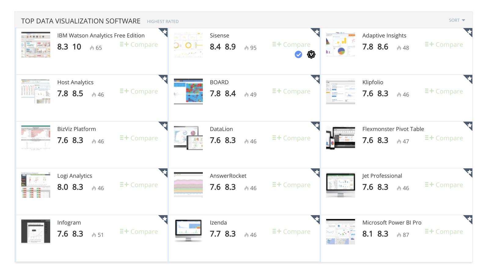 Top data visualization software