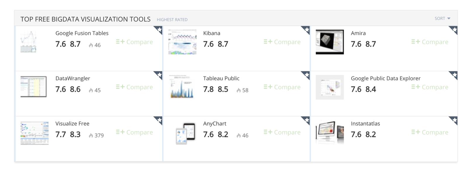 Top free big data visualization tools