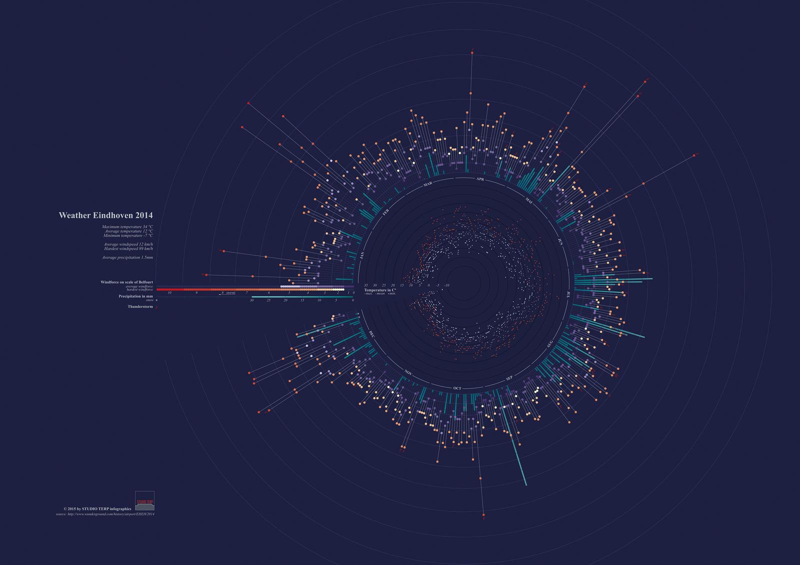 Weather Einhoven 2014 - data visualization example