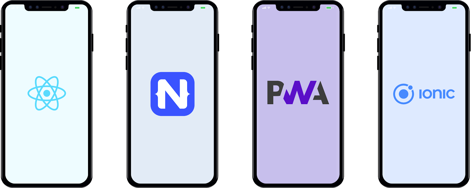 cross-platform development platforms