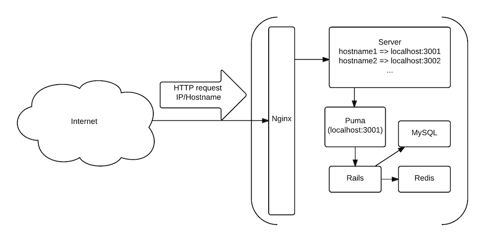 HTTP request visualisation